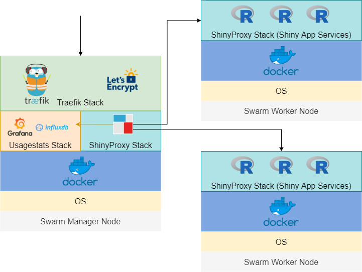 Effectively Deploying and Scaling Shiny Apps with ShinyProxy, Traefik and Docker Swarm